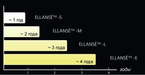 Сроки действия филлеров Элланс